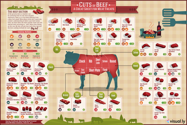 Where were those nifty 4-H posters showing which cuts of beef come from where? (Even as a vet, the only one I got was 'rib.')